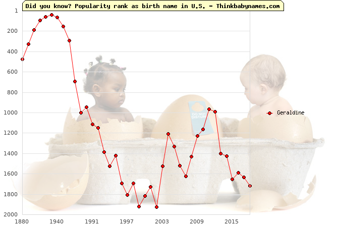 Top 2000 baby names ranking of Geraldine name in U.S.
