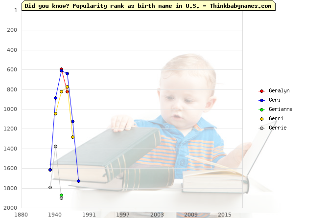 Top 2000 baby names ranking of Geralyn, Geri, Gerianne, Gerri, Gerrie in U.S.