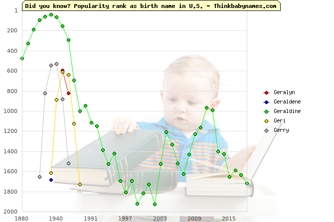 Top 2000 baby names ranking of Geralyn, Geraldene, Geraldine, Geri, Gerry in U.S.