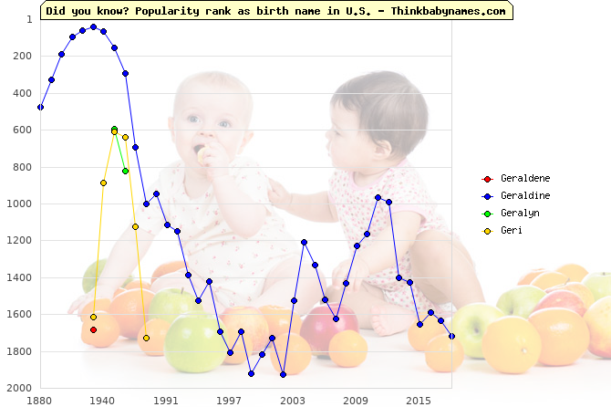 Top 2000 baby names ranking of Geraldene, Geraldine, Geralyn, Geri in U.S.