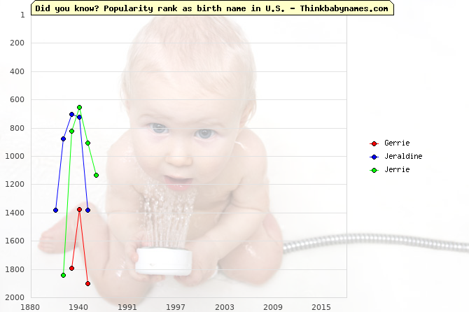 Top 2000 baby names ranking of Gerrie, Jeraldine, Jerrie in U.S.