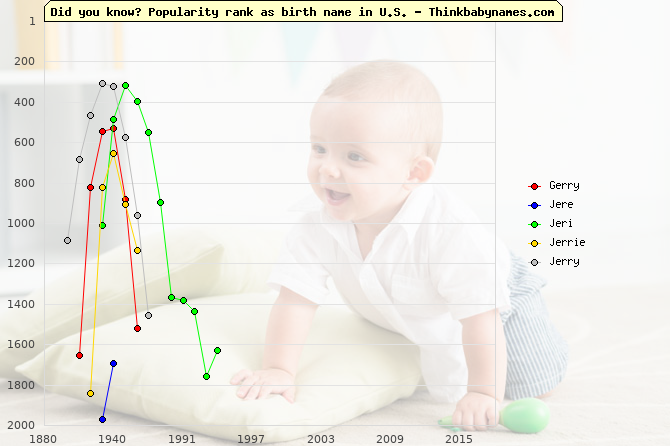 Top 2000 baby names ranking of Gerry, Jere, Jeri, Jerrie, Jerry in U.S.