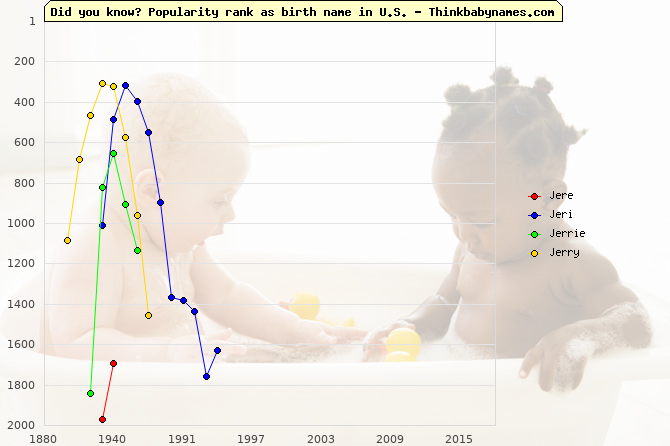 Top 2000 baby names ranking of Jere, Jeri, Jerrie, Jerry in U.S.