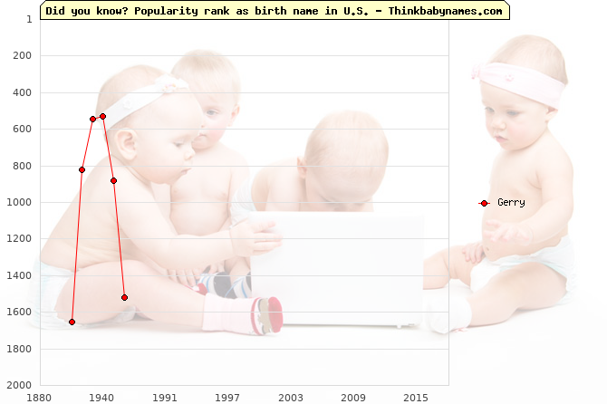 Top 2000 baby names ranking of Gerry name in U.S.