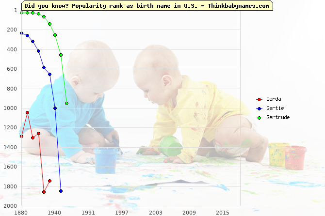 Top 2000 baby names ranking of Gerda, Gertie, Gertrude in U.S.