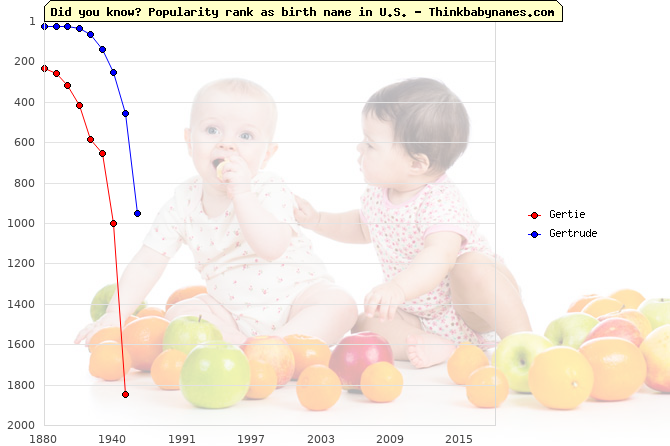 Top 2000 baby names ranking of Gertie, Gertrude in U.S.