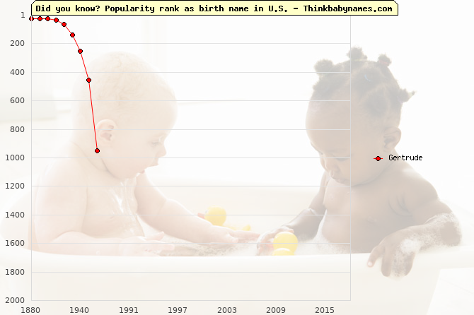 Top 2000 baby names ranking of Gertrude name in U.S.