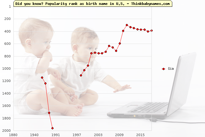 Top 2000 baby names ranking of Gia name in U.S.