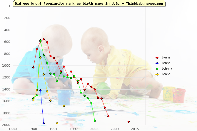 Top 2000 baby names ranking of Janna, Johna, Johnna, Jonna in U.S.
