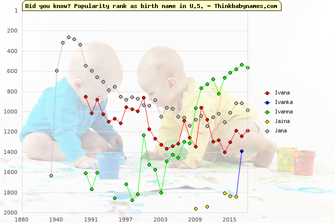 Top 2000 baby names ranking of Ivana, Ivanka, Ivanna, Jaina, Jana in U.S.