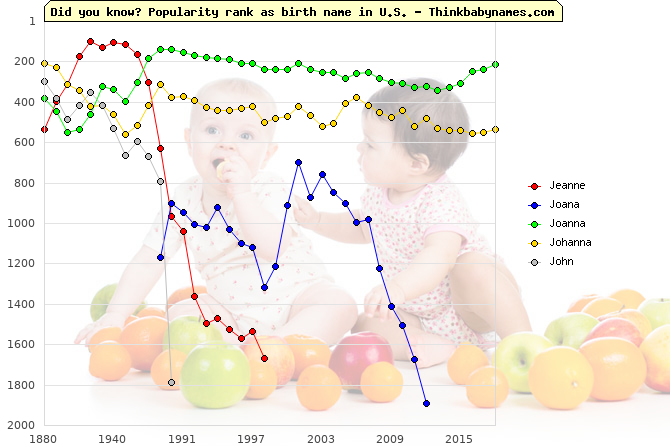 Top 2000 baby names ranking of Jeanne, Joana, Joanna, Johanna, John in U.S.