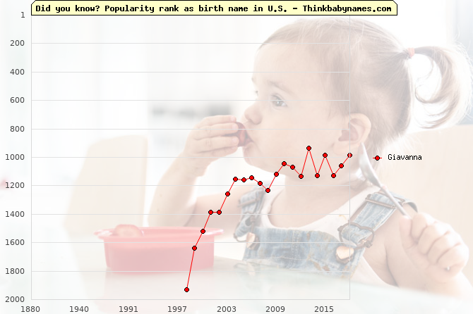 Top 2000 baby names ranking of Giavanna name in U.S.