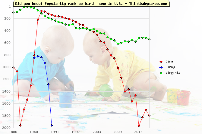 Top 2000 baby names ranking of Gina, Ginny, Virginia in U.S.