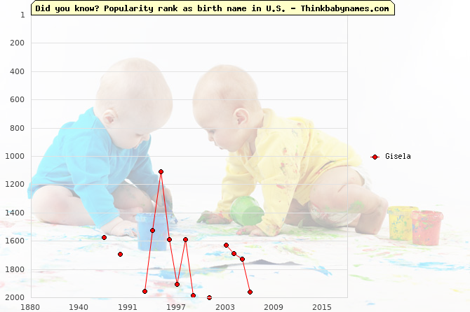 Top 2000 baby names ranking of Gisela name in U.S.
