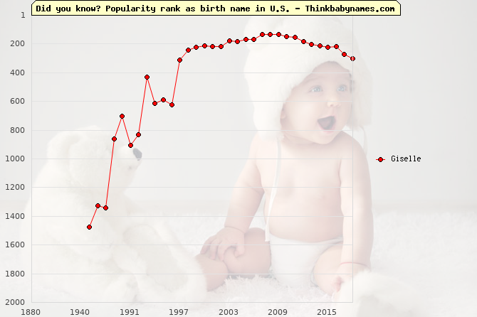 Top 2000 baby names ranking of Giselle name in U.S.