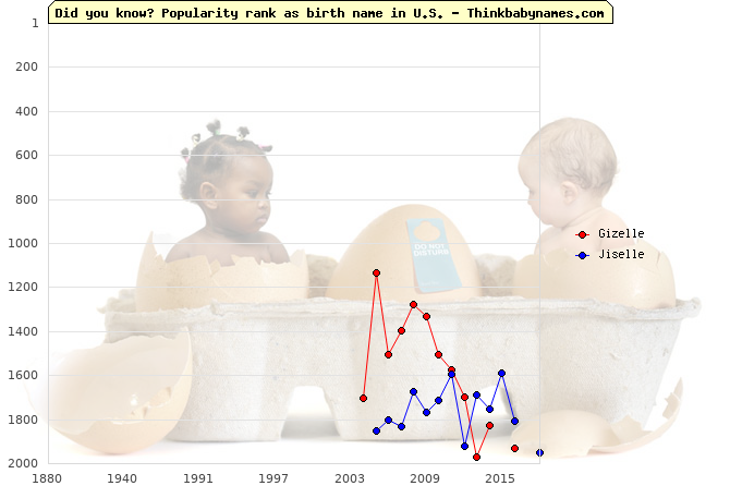 Top 2000 baby names ranking of Gizelle, Jiselle in U.S.