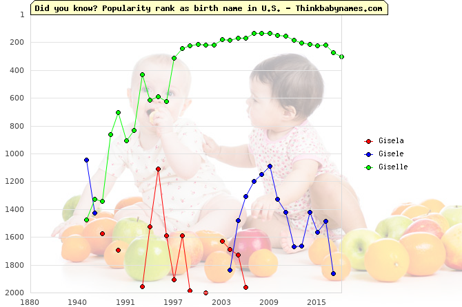 Top 2000 baby names ranking of Gisela, Gisele, Giselle in U.S.
