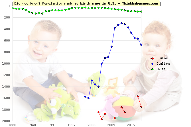 Top 2000 baby names ranking of Giulia, Giuliana, Julia in U.S.