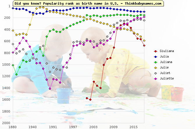 Top 1000 baby names ranking of Giuliana, Julia, Juliana, Julie, Juliet, Juliette in U.S.