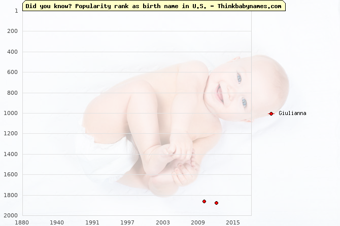 Top 2000 baby names ranking of Giulianna name in U.S.