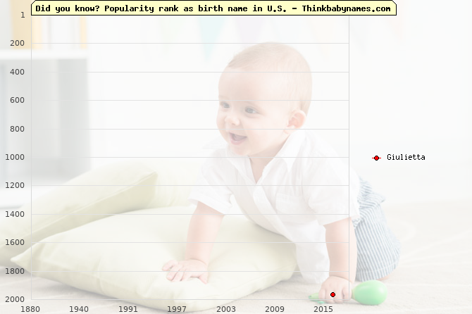 Top 2000 baby names ranking of Giulietta name in U.S.