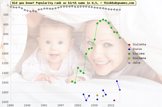 Top 2000 baby names ranking of Giulietta, Giulia, Giuliana, Giulianna, Julia in U.S.