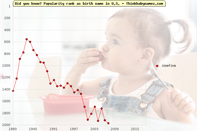 Top 2000 baby names ranking of Josefina in U.S.