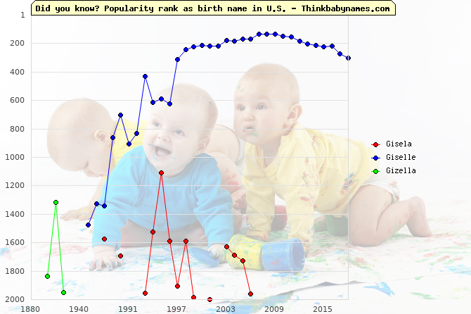 Top 2000 baby names ranking of Gisela, Giselle, Gizella in U.S.