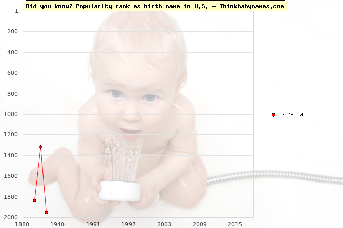 Top 2000 baby names ranking of Gizella name in U.S.
