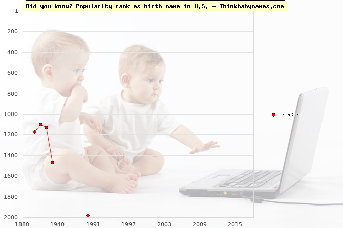 Top 2000 baby names ranking of Gladis name in U.S.