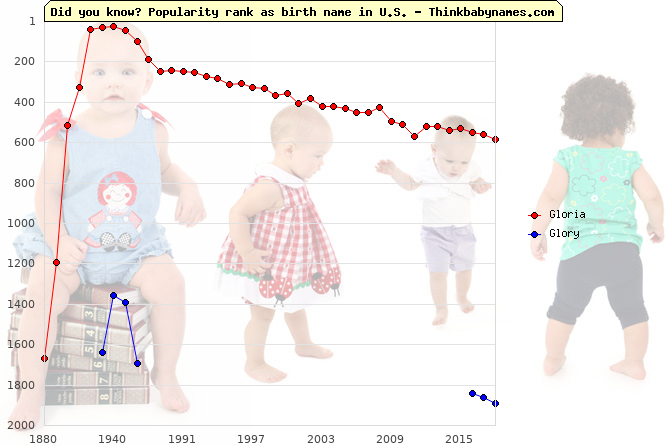 Top 2000 baby names ranking of Gloria, Glory in U.S.