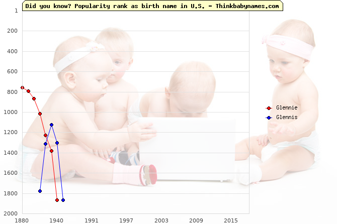 Top 2000 baby names ranking of Glennie, Glennis in U.S.