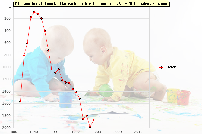 Top 2000 baby names ranking of Glenda name in U.S.