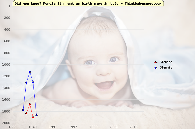 Top 2000 baby names ranking of Glenice, Glennis in U.S.