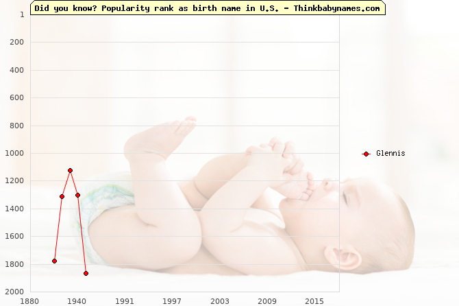 Top 2000 baby names ranking of Glennis name in U.S.