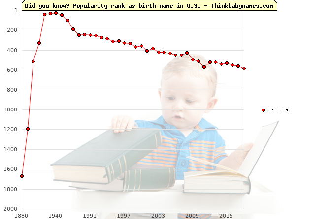 Top 2000 baby names ranking of Gloria in U.S.