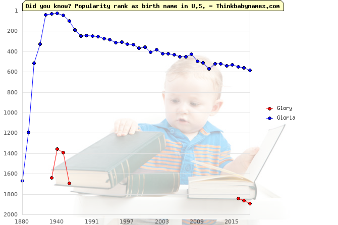 Top 2000 baby names ranking of Glory, Gloria in U.S.