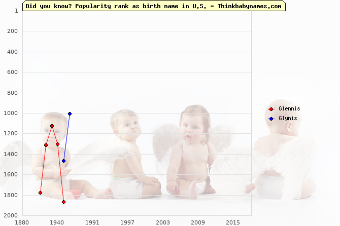 Top 2000 baby names ranking of Glennis, Glynis in U.S.