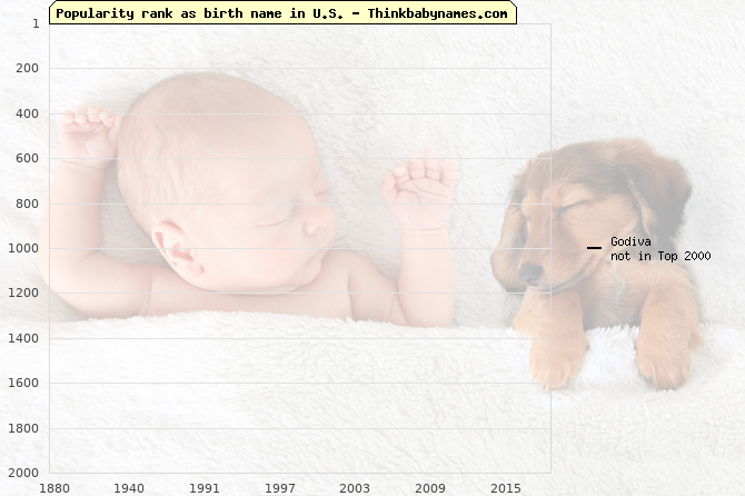 Top 2000 baby names ranking of Godiva name in U.S.