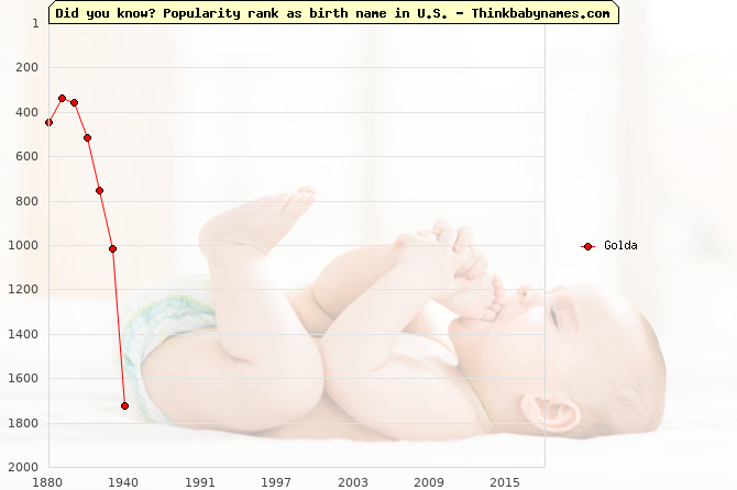 Top 2000 baby names ranking of Golda name in U.S.