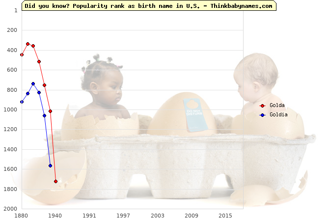 Top 2000 baby names ranking of Golda, Goldia in U.S.