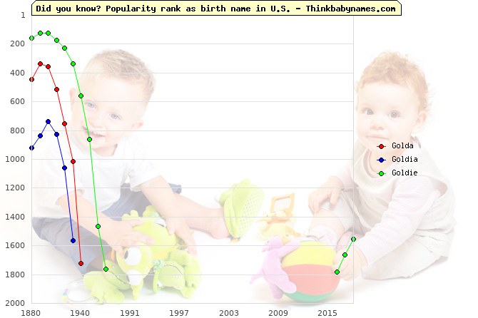 Top 2000 baby names ranking of Golda, Goldia, Goldie in U.S.