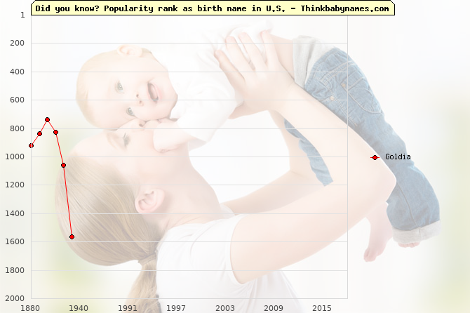 Top 2000 baby names ranking of Goldia name in U.S.