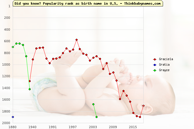 Top 2000 baby names ranking of Graciela, Gratia, Grayce in U.S.