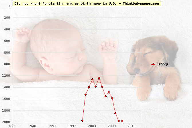 Top 2000 baby names ranking of Gracey name in U.S.