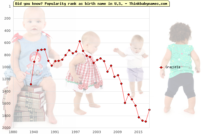 Top 2000 baby names ranking of Graciela name in U.S.