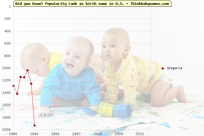 Top 2000 baby names ranking of Gregoria name in U.S.