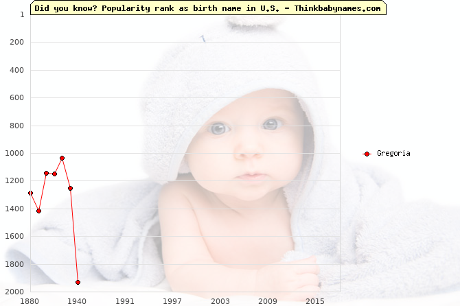 Top 2000 baby names ranking of Gregoria in U.S.