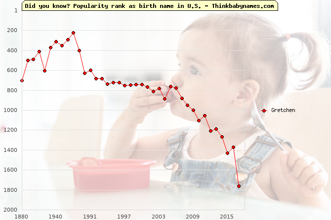 Top 2000 baby names ranking of Gretchen name in U.S.