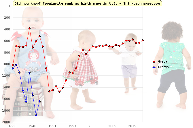 Top 2000 baby names ranking of Greta, Gretta in U.S.